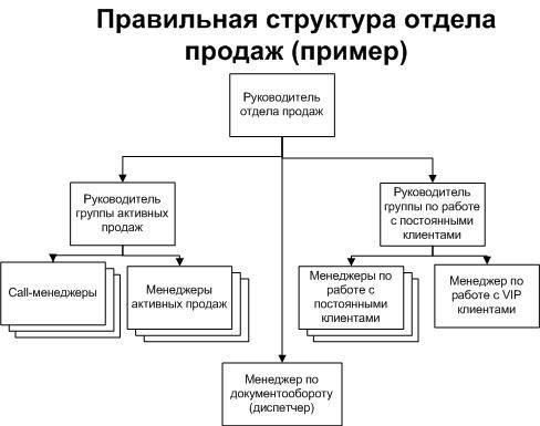 struktura-otdela-prodazh-b2b